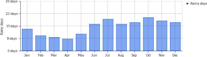 Среднее ежемесячное количество дождливых дней на Короне