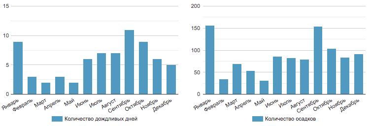 Среднее Количество Дождливых Дней и Осадков в Течение Года на Бохол/Панглао