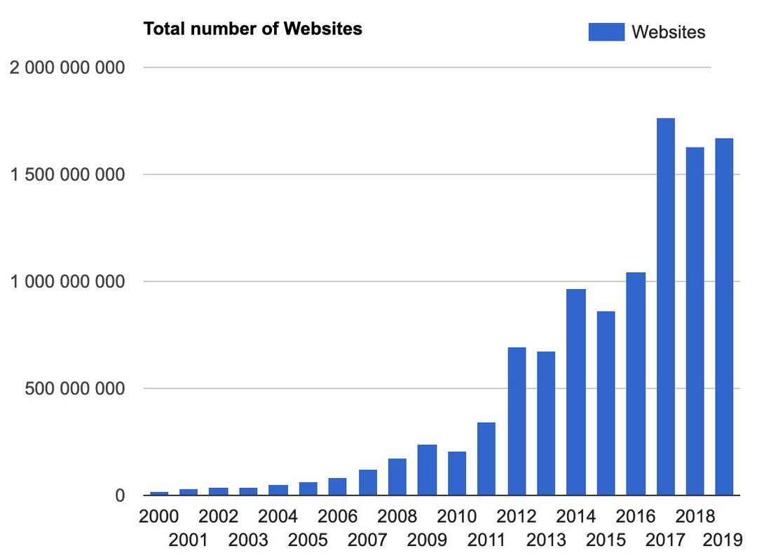 Статистика Блогов на 2020 Год