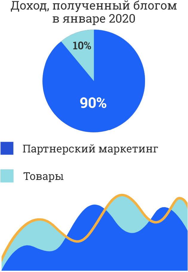 dohod_blog_yanvar_2020
