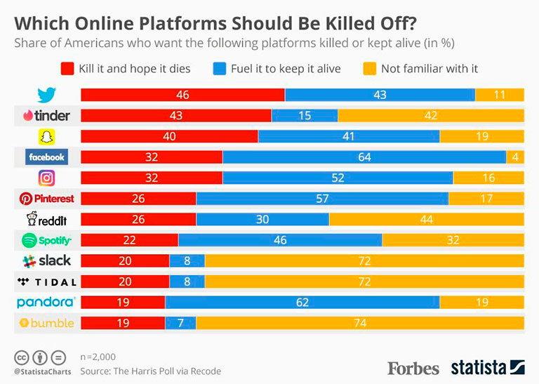 платформы и социальные медиа для заработка в интернете