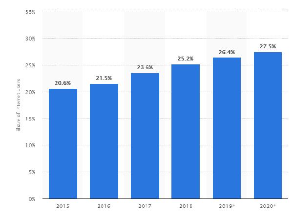 statista - график блокировки рекламы заработка на сайтах
