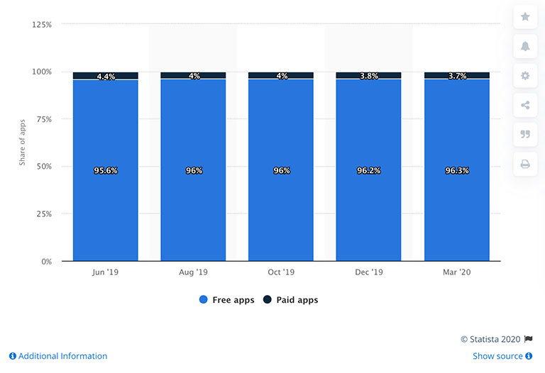 сравнительная статистика количества платных и бесплатных приложений