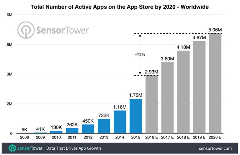 График количества приложений по годам в App Store