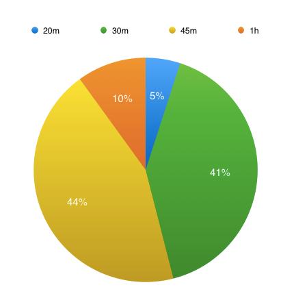 график эффективности длины вебинара