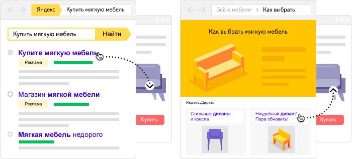 тематическая реклама на Яндексе
