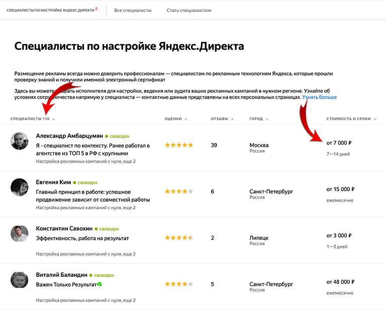 Примерный заработок специалистов за настройку рекламы Яндекс Директ
