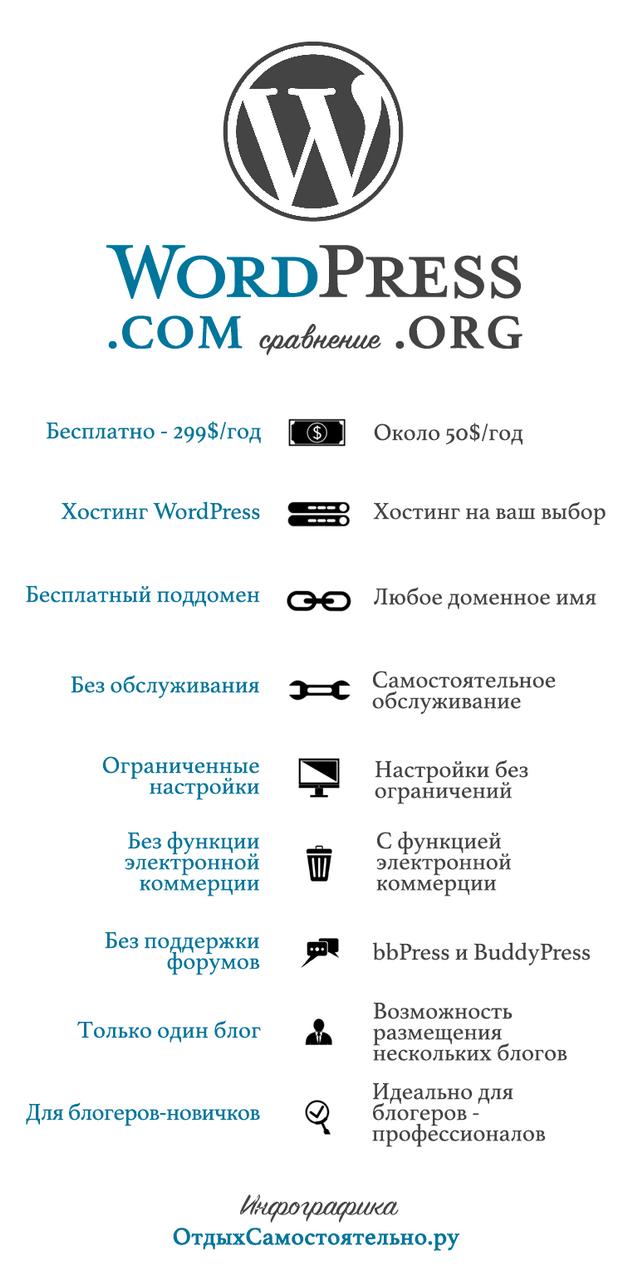 Инфографика, выбор и различие между WordPress.com и WordPress.org