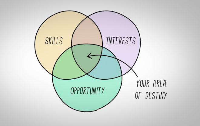Навыки и умения - как создать блог