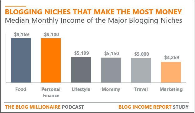 Потенциальный доход аудитории - Как создать блог