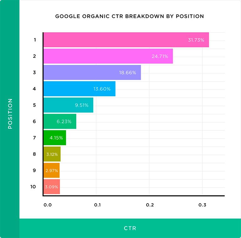 График кликов по позициям в google