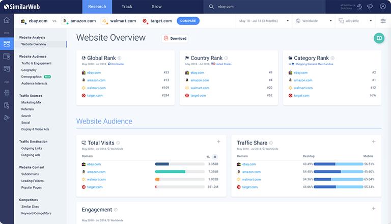 определение типа контента по аудитории - similarweb