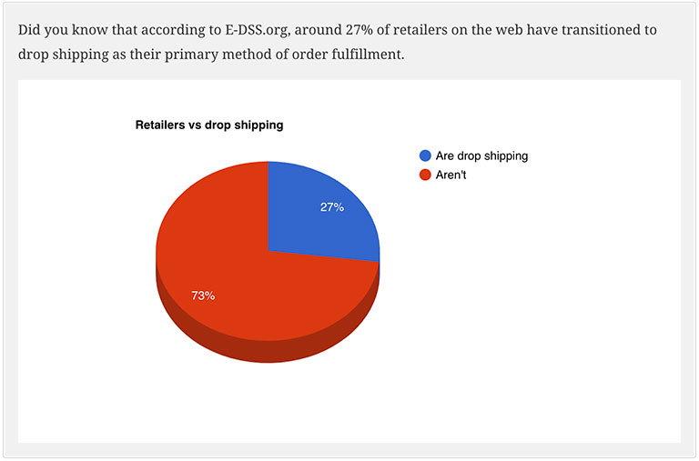 Статистика использования дропшиппинг