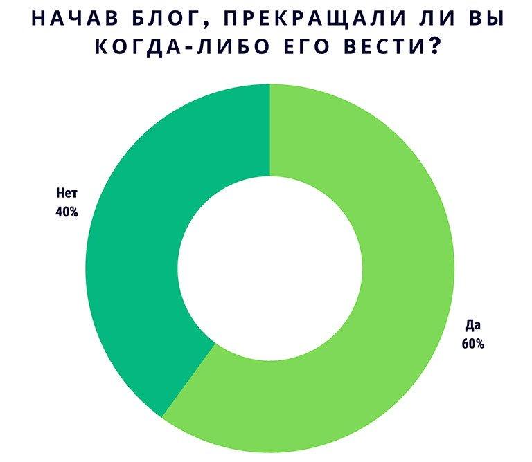 Статистика о прекращении ведения блога - Работа на дому