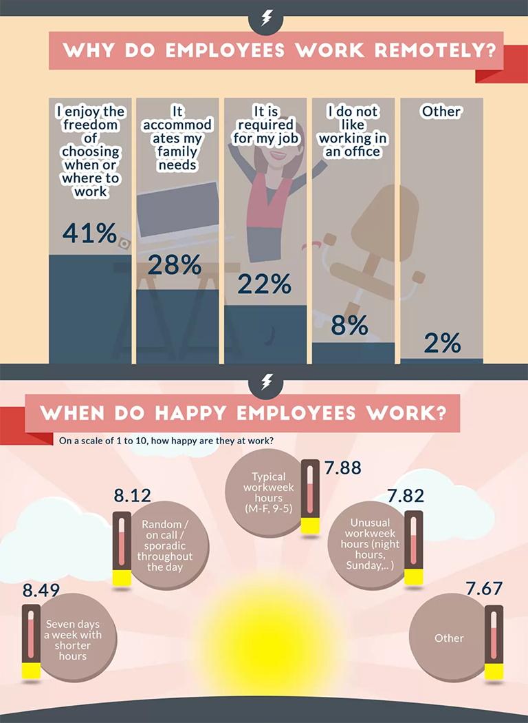 Удаленная работа на дому - инфографика