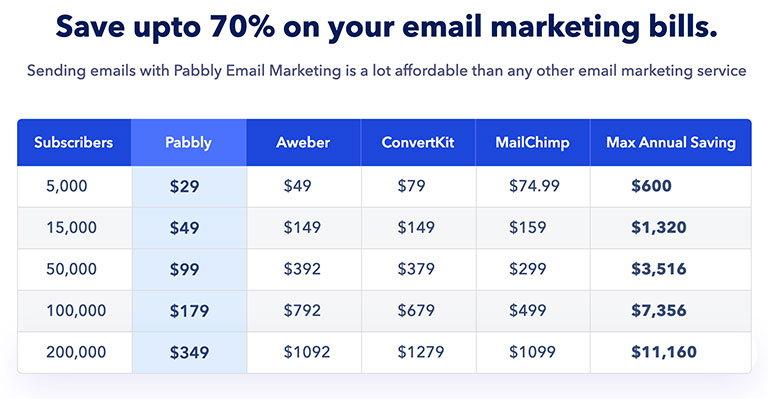 pabbly цена на email сервис