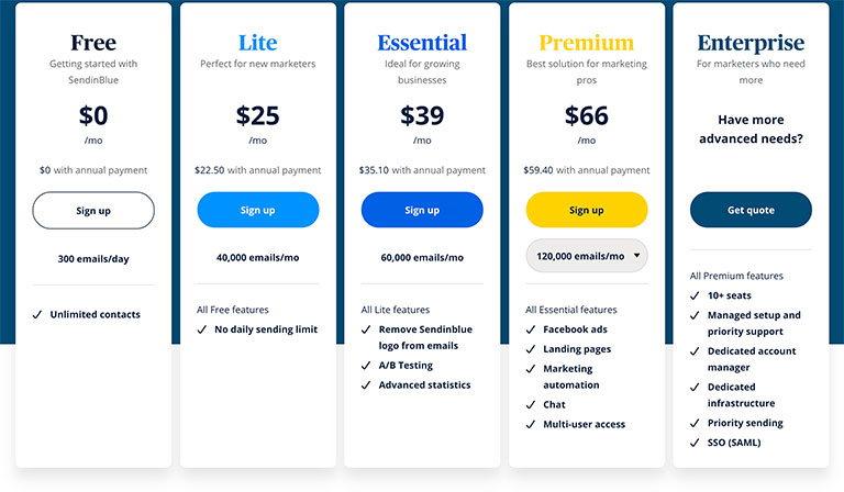 sendinblue цена сервиса емаил рассылки