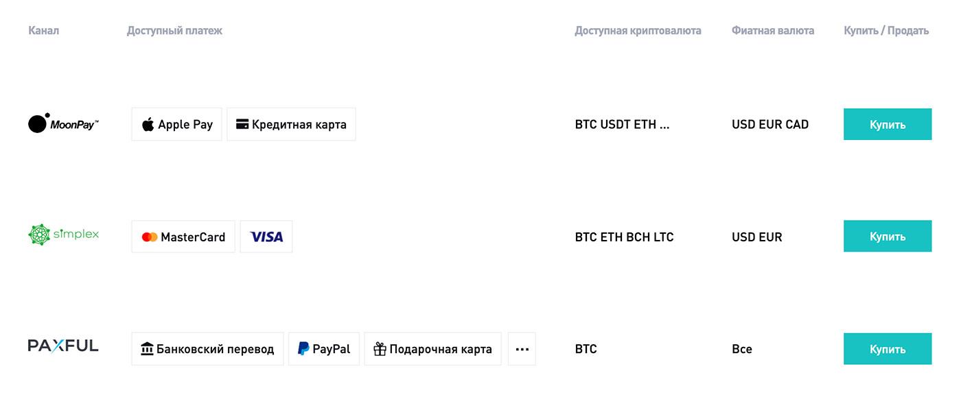 bitmart пополнение фиат