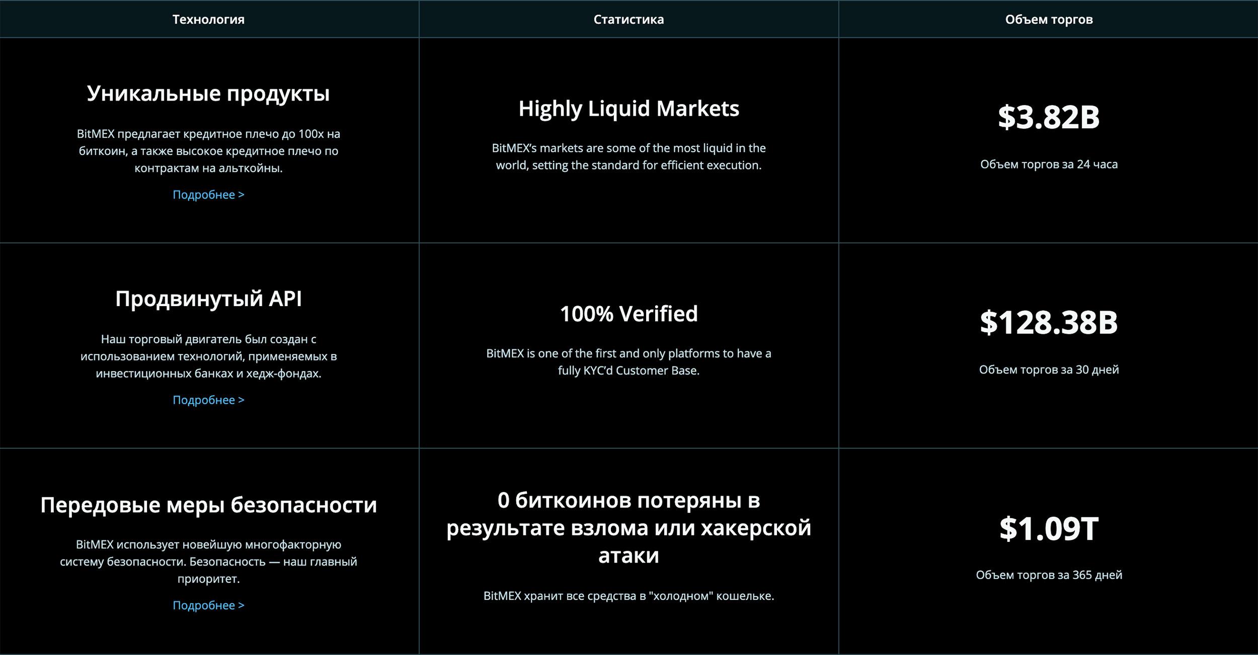 bitmex криптовалютная биржа