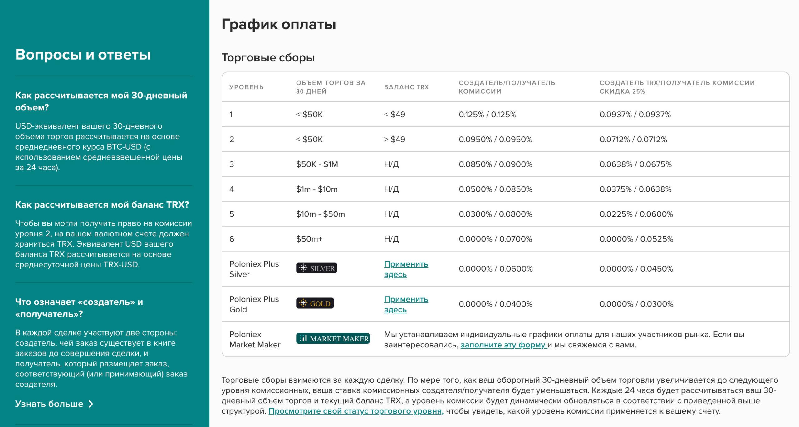 poloniex комиссии