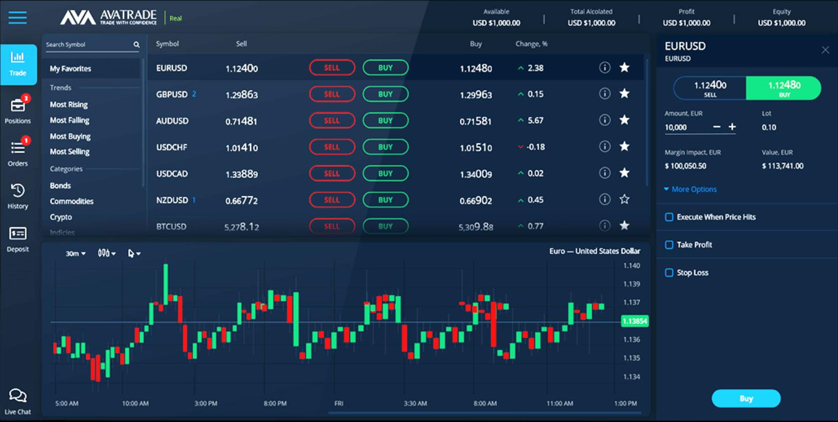 биржа криптовалют avatrade платформа интерфейс