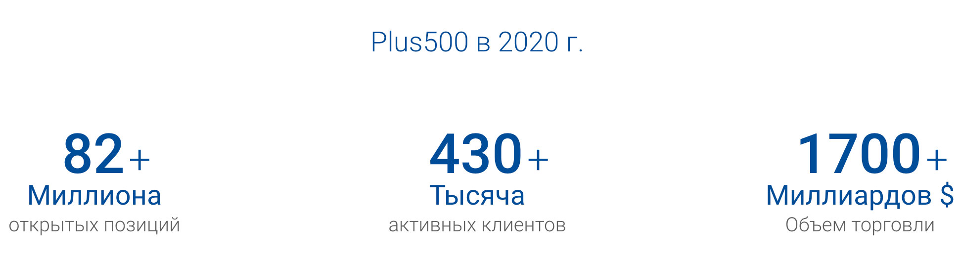 plus500 статистика